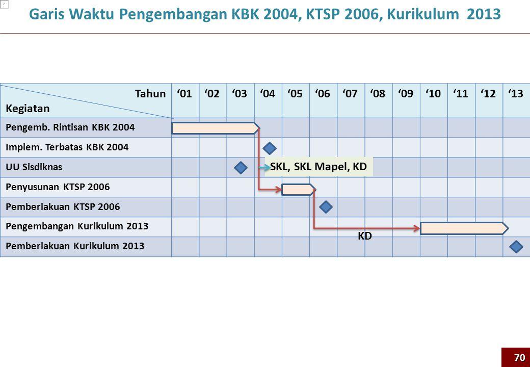 Garis Waktu Pengembangan KBK 2004, KTSP 2006, Kurikulum 2013 70 Tahun Kegiatan '01'02'03'04'05'06'07'08'09'10'11'12'13 Pengemb. Rintisan KBK 2004 Impl