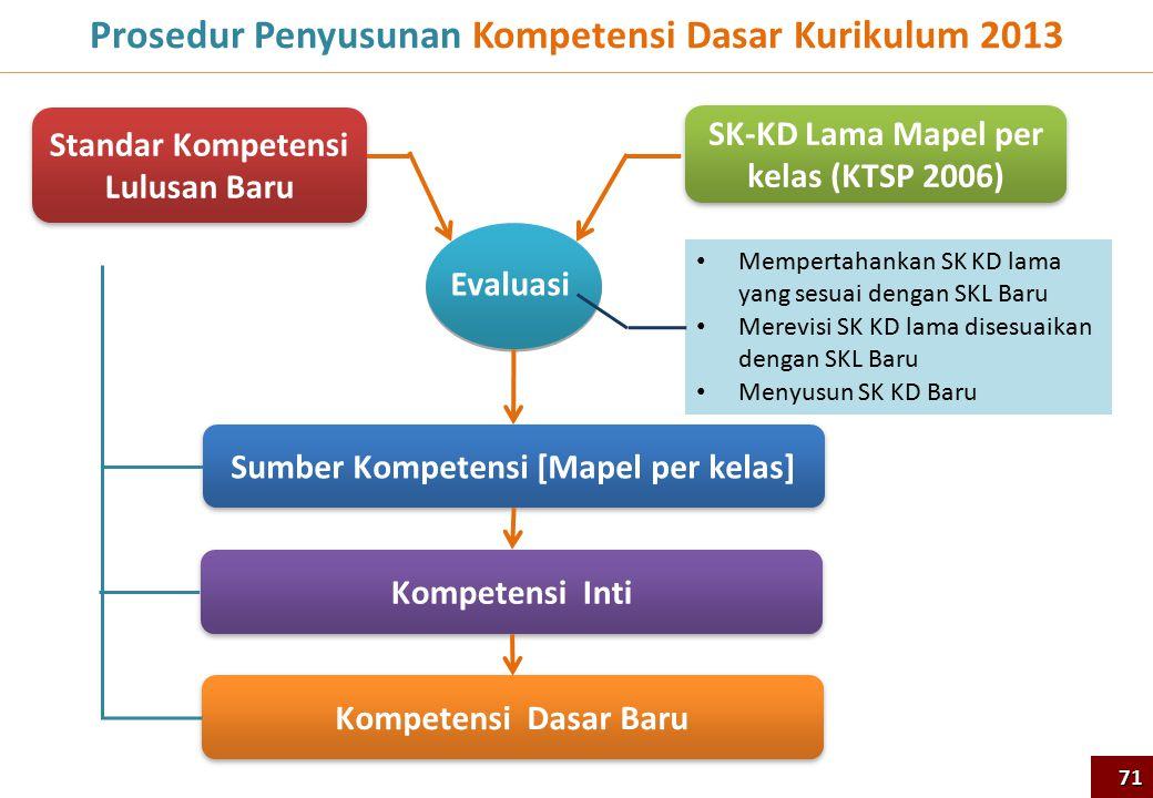 Prosedur Penyusunan Kompetensi Dasar Kurikulum 2013 SK-KD Lama Mapel per kelas (KTSP 2006) Standar Kompetensi Lulusan Baru Mempertahankan SK KD lama y