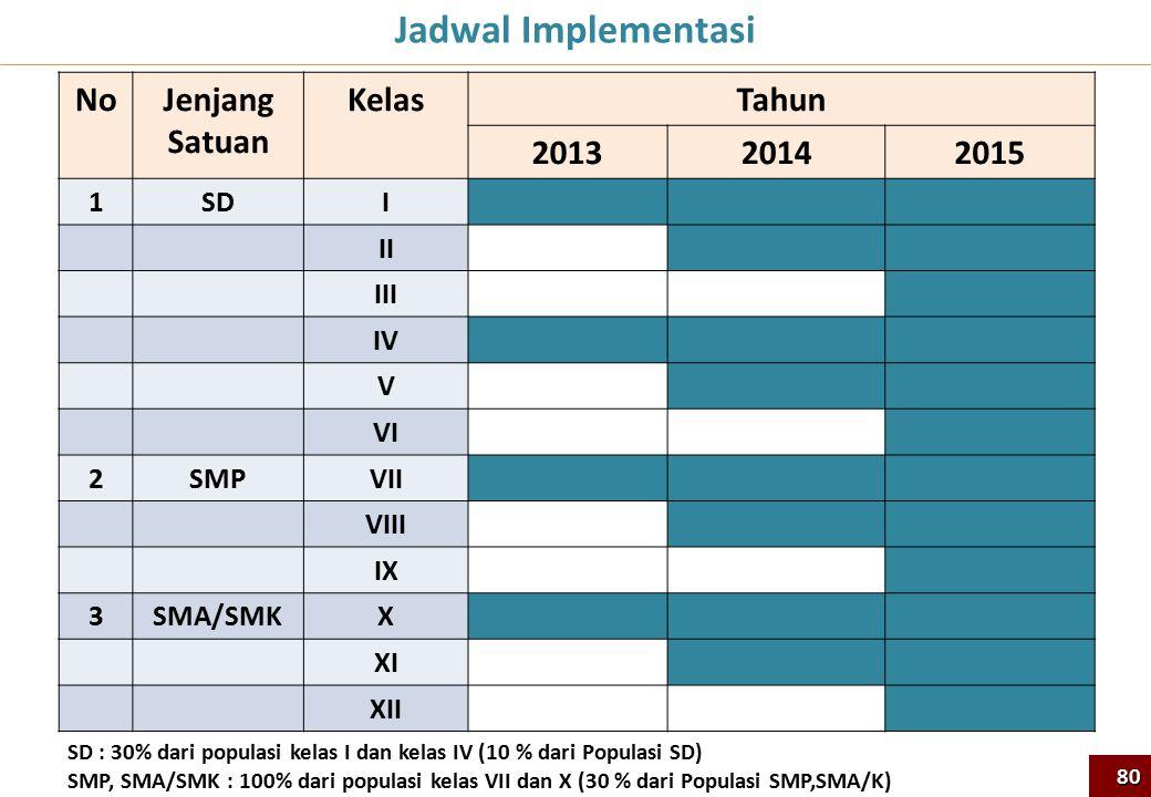NoJenjang Satuan KelasTahun 201320142015 1SDI II III IV V VI 2SMPVII VIII IX 3SMA/SMKX XI XII Jadwal Implementasi 80 SD : 30% dari populasi kelas I da