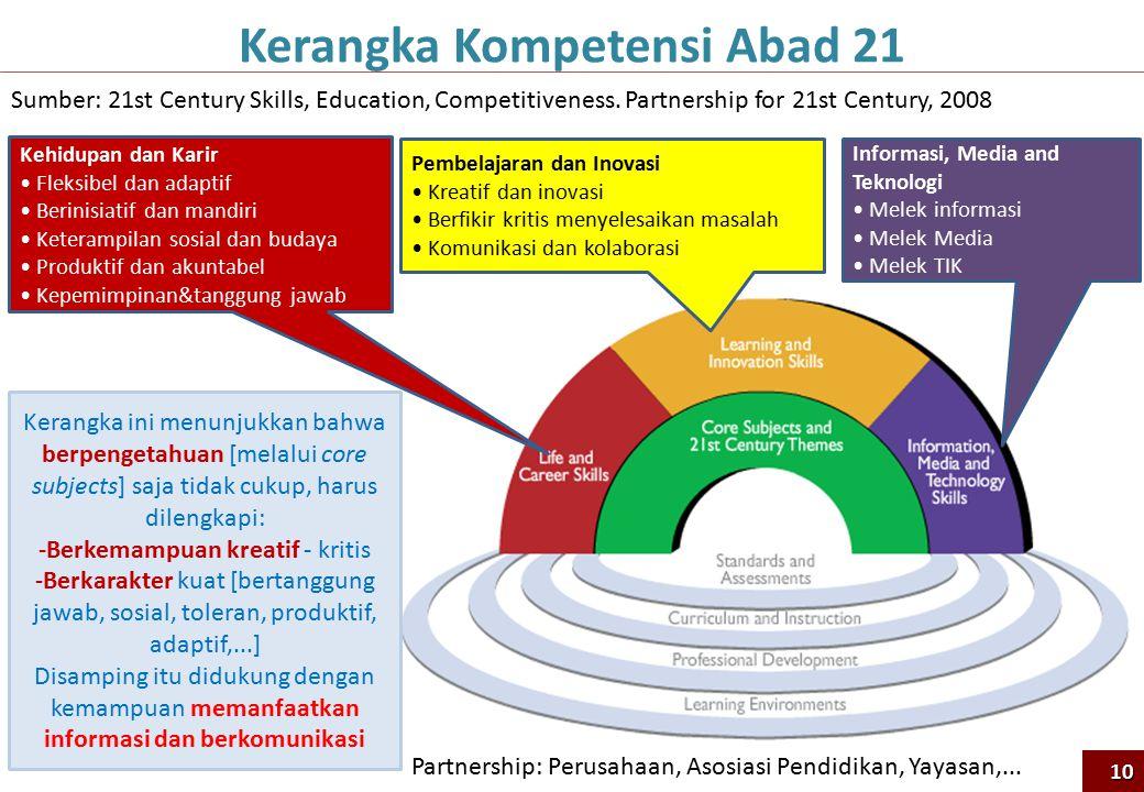 Pembelajaran dan Inovasi Kreatif dan inovasi Berfikir kritis menyelesaikan masalah Komunikasi dan kolaborasi Informasi, Media and Teknologi Melek informasi Melek Media Melek TIK Kehidupan dan Karir Fleksibel dan adaptif Berinisiatif dan mandiri Keterampilan sosial dan budaya Produktif dan akuntabel Kepemimpinan&tanggung jawab Sumber: 21st Century Skills, Education, Competitiveness.