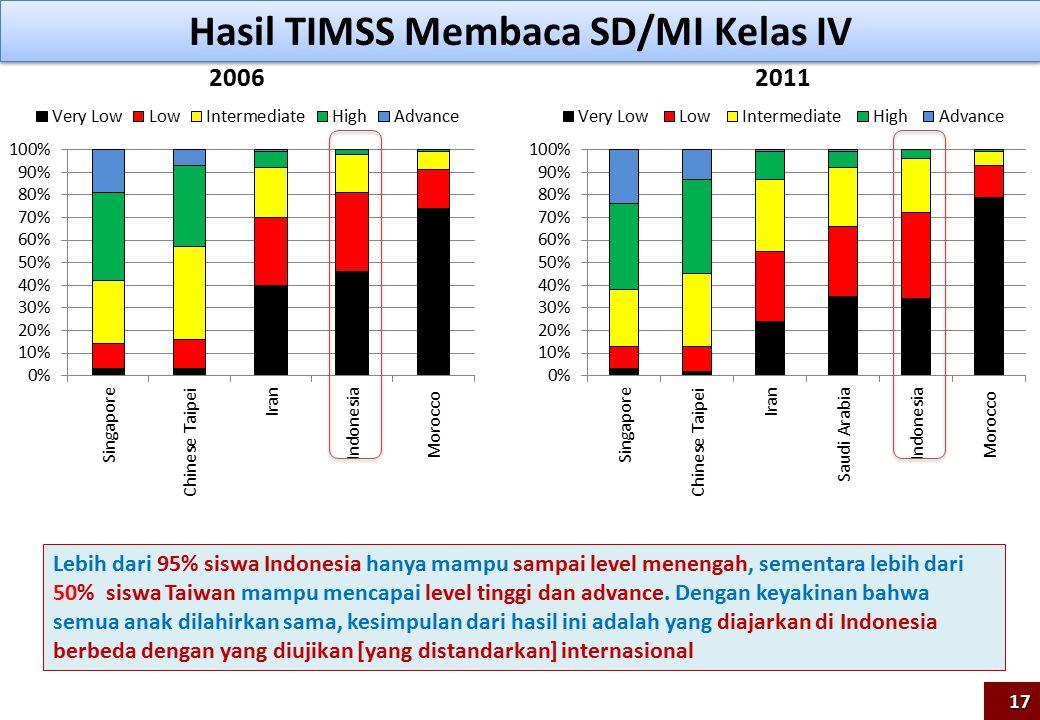 Hasil TIMSS Membaca SD/MI Kelas IV 20062011 Lebih dari 95% siswa Indonesia hanya mampu sampai level menengah, sementara lebih dari 50% siswa Taiwan mampu mencapai level tinggi dan advance.