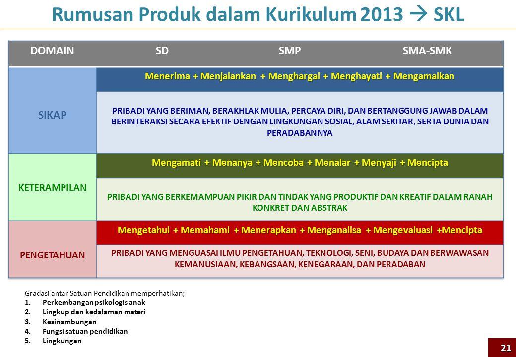 Gradasi antar Satuan Pendidikan memperhatikan; 1.Perkembangan psikologis anak 2.Lingkup dan kedalaman materi 3.Kesinambungan 4.Fungsi satuan pendidikan 5.Lingkungan Rumusan Produk dalam Kurikulum 2013  SKL 21