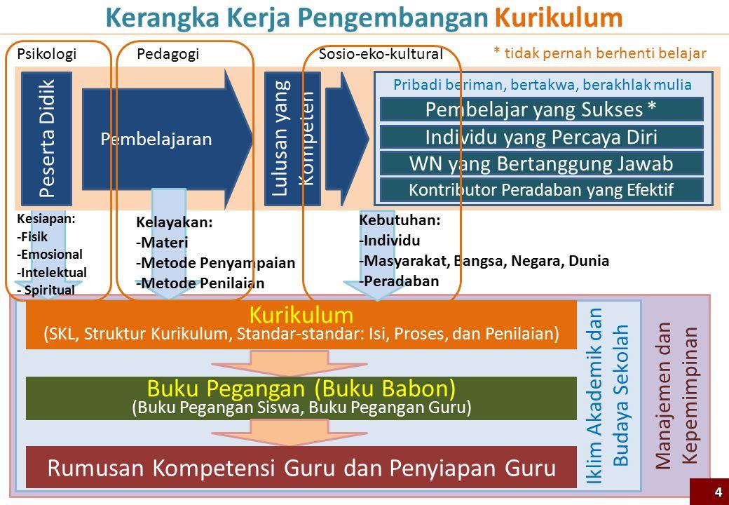 Manajemen dan Kepemimpinan Iklim Akademik dan Budaya Sekolah Kesiapan: -Fisik -Emosional -Intelektual - Spiritual Kerangka Kerja Pengembangan Kurikulum Peserta Didik Pembelajaran Lulusan yang Kompeten Kurikulum (SKL, Struktur Kurikulum, Standar-standar: Isi, Proses, dan Penilaian) Pribadi beriman, bertakwa, berakhlak mulia Pembelajar yang Sukses * Individu yang Percaya Diri WN yang Bertanggung Jawab Kontributor Peradaban yang Efektif * tidak pernah berhenti belajar Kebutuhan: -Individu -Masyarakat, Bangsa, Negara, Dunia -Peradaban Kelayakan: -Materi -Metode Penyampaian -Metode Penilaian Buku Pegangan (Buku Babon) (Buku Pegangan Siswa, Buku Pegangan Guru) Rumusan Kompetensi Guru dan Penyiapan Guru PsikologiPedagogiSosio-eko-kultural 4