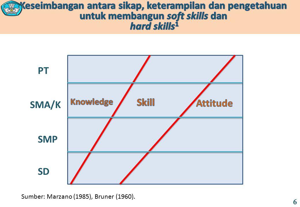 SD SMP SMA/K PT Sumber: Marzano (1985), Bruner (1960). 6