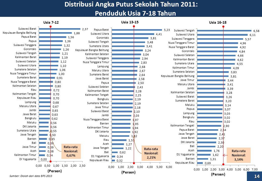 Distribusi Angka Putus Sekolah Tahun 2011: Penduduk Usia 7-18 Tahun (Persen) Rata-rata Nasional: 0,67% Rata-rata Nasional: 2,21% (Persen) Rata-rata Nasional: 3,14% (Persen) Usia 7-12 Usia 13-15 Usia 16-18 Sumber: Diolah dari data BPS 2013 14