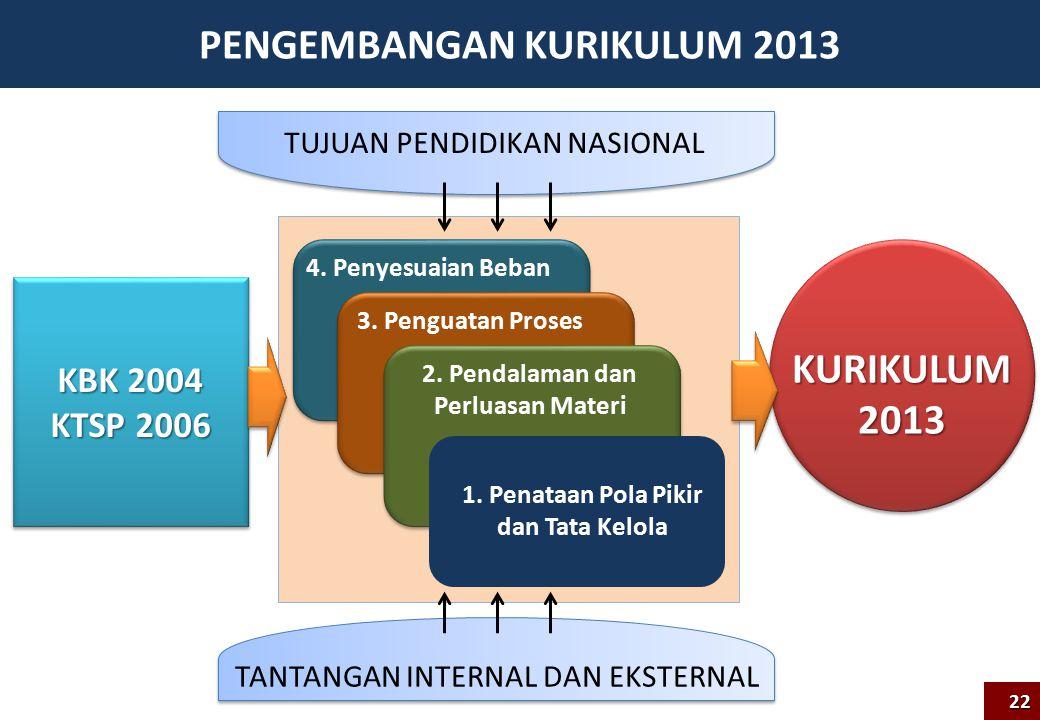 PENGEMBANGAN KURIKULUM 2013 KBK 2004 KTSP 2006 KBK 2004 KTSP 2006 KURIKULUM2013 1.