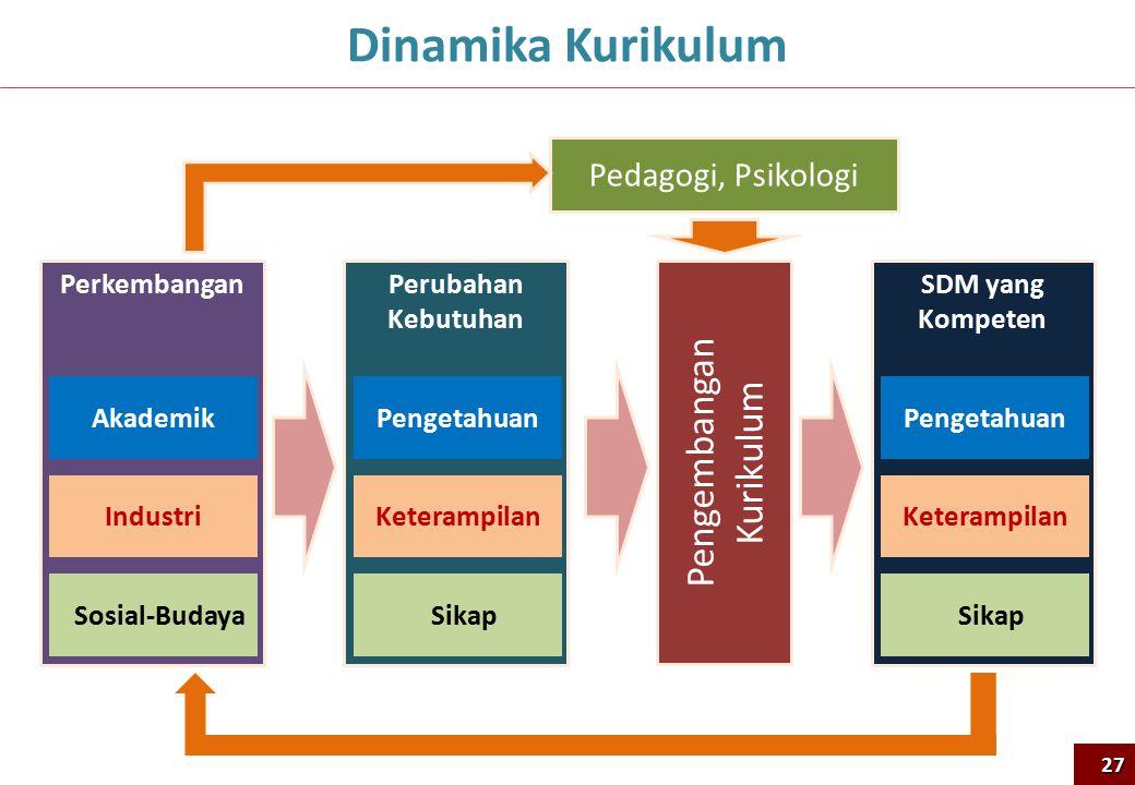 Perkembangan Akademik Industri Sosial-Budaya Perubahan Kebutuhan Pengetahuan Keterampilan Sikap Pengembangan Kurikulum SDM yang Kompeten Pengetahuan Keterampilan Sikap Pedagogi, Psikologi Dinamika Kurikulum27