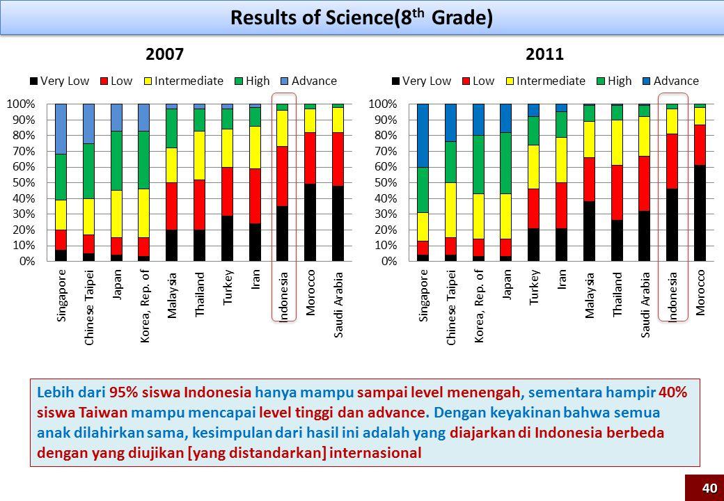 Results of Science(8 th Grade) 20072011 Lebih dari 95% siswa Indonesia hanya mampu sampai level menengah, sementara hampir 40% siswa Taiwan mampu mencapai level tinggi dan advance.