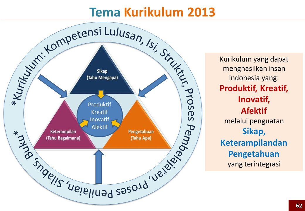 Kurikulum yang dapat menghasilkan insan indonesia yang: Produktif, Kreatif, Inovatif, Afektif melalui penguatan Sikap, Keterampilandan Pengetahuan yang terintegrasi Tema Kurikulum 2013 Produktif Kreatif Inovatif Afektif 62
