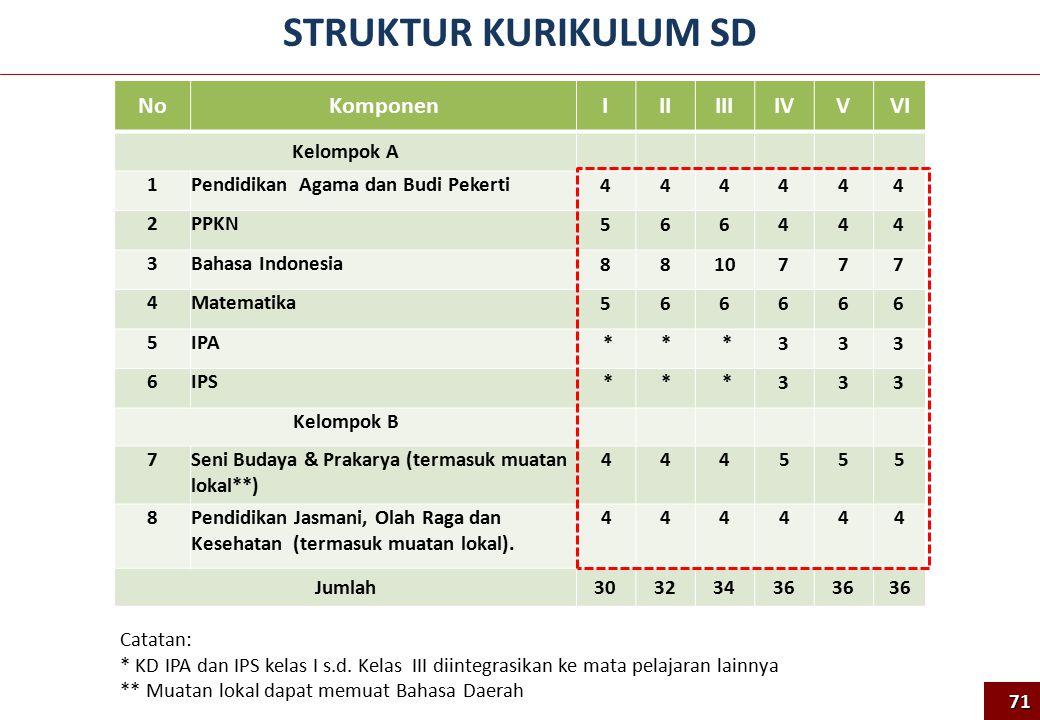 NoKomponenIIIIIIIVVVI Kelompok A 1Pendidikan Agama dan Budi Pekerti 444444 2PPKN 566444 3Bahasa Indonesia 8810777 4Matematika 566666 5IPA ** *333 6IPS ** *333 Kelompok B 7Seni Budaya & Prakarya (termasuk muatan lokal**) 444555 8Pendidikan Jasmani, Olah Raga dan Kesehatan (termasuk muatan lokal).