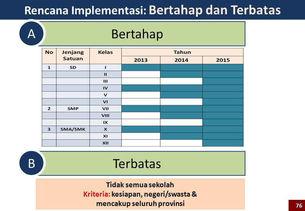 76 Rencana Implementasi: Bertahap dan Terbatas Bertahap A Terbatas B Tidak semua sekolah Kriteria: kesiapan, negeri/swasta & mencakup seluruh provinsi