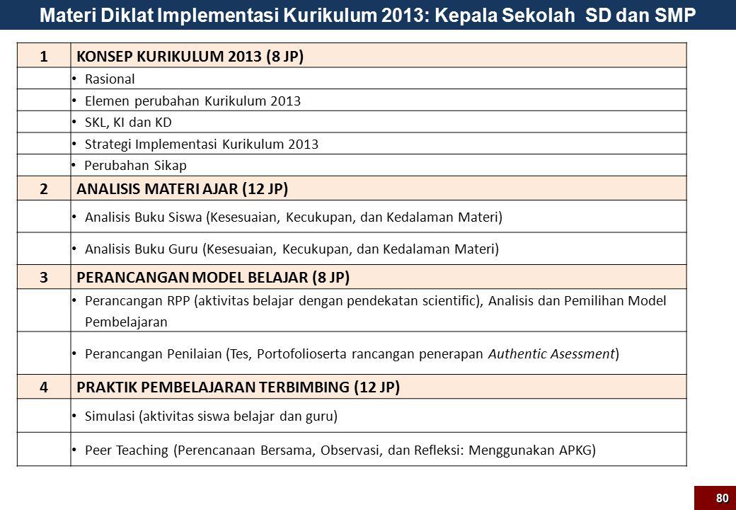 Materi Diklat Implementasi Kurikulum 2013: Kepala Sekolah SD dan SMP 1KONSEP KURIKULUM 2013 (8 JP) Rasional Elemen perubahan Kurikulum 2013 SKL, KI dan KD Strategi Implementasi Kurikulum 2013 Perubahan Sikap 2ANALISIS MATERI AJAR (12 JP) Analisis Buku Siswa (Kesesuaian, Kecukupan, dan Kedalaman Materi) Analisis Buku Guru (Kesesuaian, Kecukupan, dan Kedalaman Materi) 3PERANCANGAN MODEL BELAJAR (8 JP) Perancangan RPP (aktivitas belajar dengan pendekatan scientific), Analisis dan Pemilihan Model Pembelajaran Perancangan Penilaian (Tes, Portofolioserta rancangan penerapan Authentic Asessment) 4PRAKTIK PEMBELAJARAN TERBIMBING (12 JP) Simulasi (aktivitas siswa belajar dan guru) Peer Teaching (Perencanaan Bersama, Observasi, dan Refleksi: Menggunakan APKG) 80
