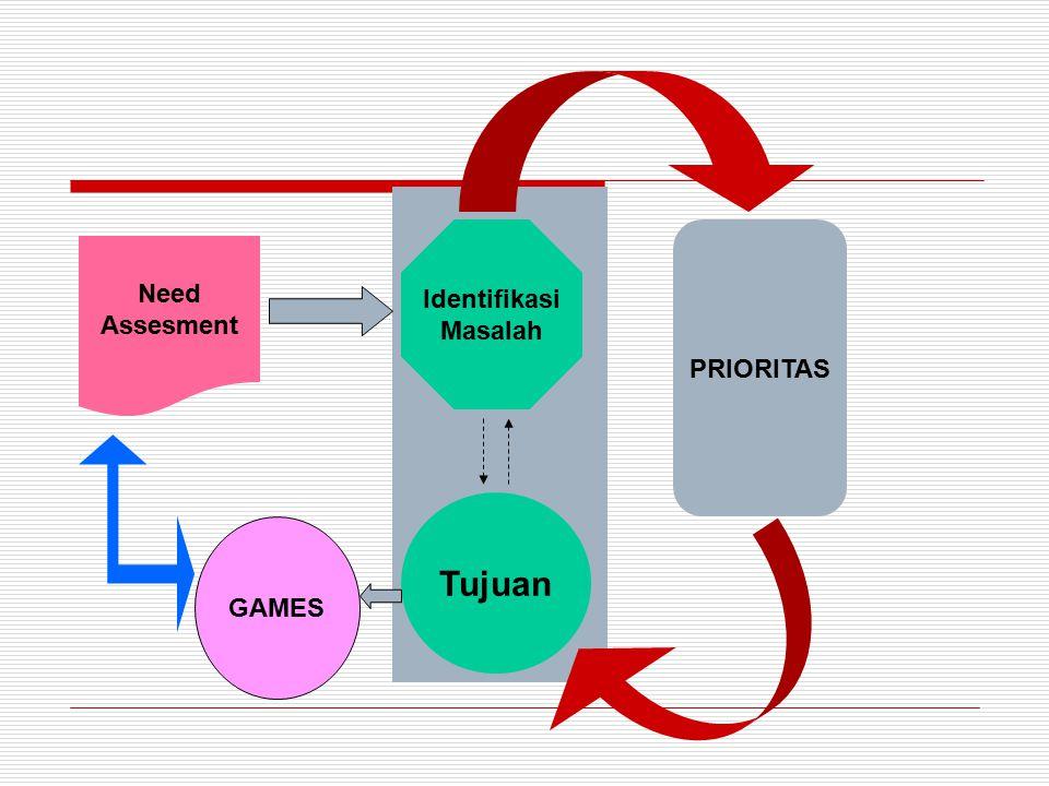 Need Assesment Identifikasi Masalah PRIORITAS Tujuan GAMES