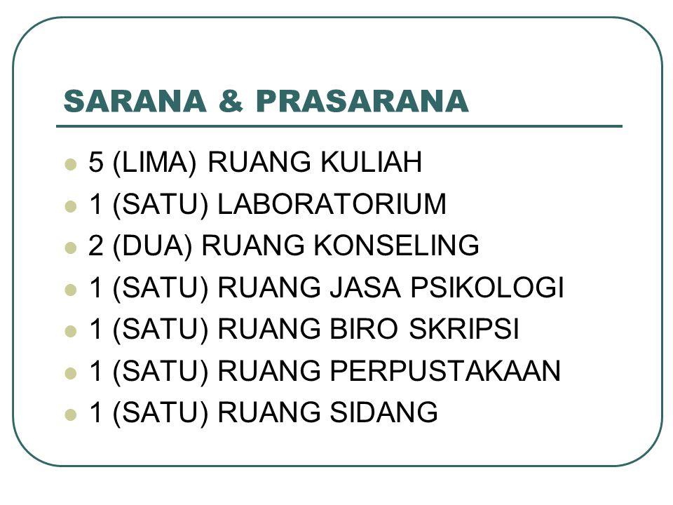 SARANA & PRASARANA 5 (LIMA) RUANG KULIAH 1 (SATU) LABORATORIUM 2 (DUA) RUANG KONSELING 1 (SATU) RUANG JASA PSIKOLOGI 1 (SATU) RUANG BIRO SKRIPSI 1 (SA
