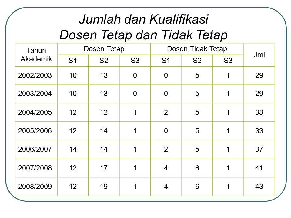 Tahun Akademik Dosen TetapDosen Tidak Tetap Jml S1S2S3S1S2S3 2002/20031013005129 2003/20041013005129 2004/200512 125133 2005/20061214105133 2006/20071