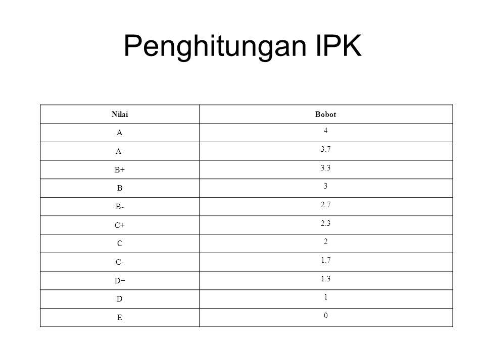 Penghitungan IPK NilaiBobot A 4 A- 3.7 B+ 3.3 B 3 B- 2.7 C+ 2.3 C 2 C- 1.7 D+ 1.3 D 1 E 0