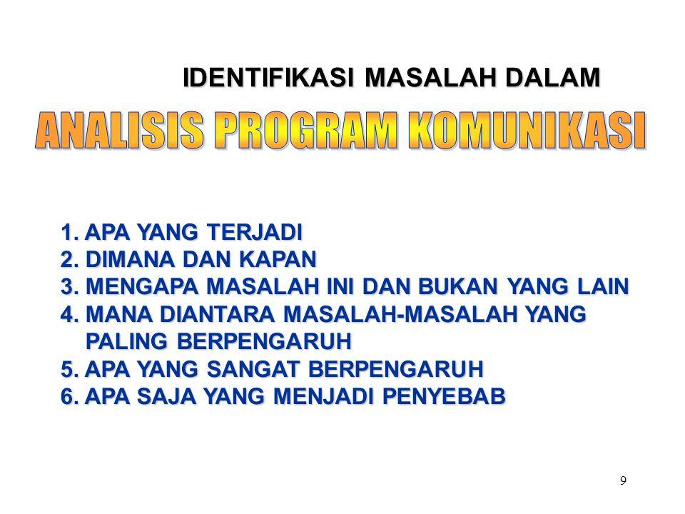 9 IDENTIFIKASI MASALAH DALAM 1. APA YANG TERJADI 2.