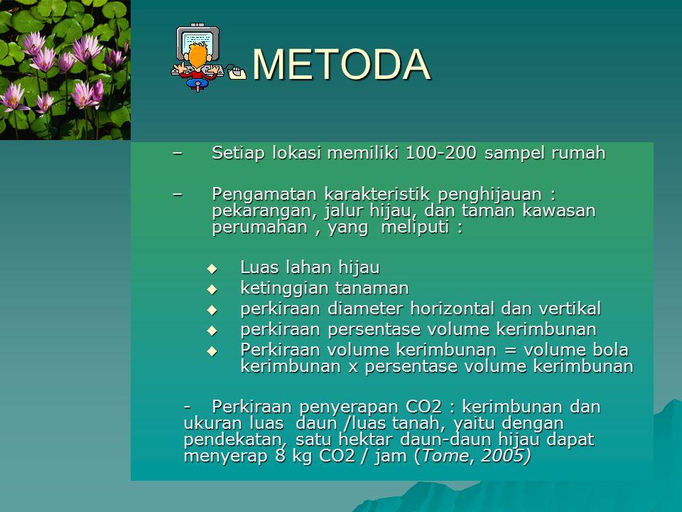 METODA –Setiap lokasi memiliki 100-200 sampel rumah –Pengamatan karakteristik penghijauan : pekarangan, jalur hijau, dan taman kawasan perumahan, yang
