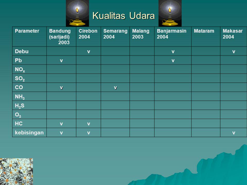 Kualitas Udara ParameterBandung (sarijadi) 2003 Cirebon 2004 Semarang 2004 Malang 2003 Banjarmasin 2004 MataramMakasar 2004 Debuvvv Pbvv NO x SO 2 COv