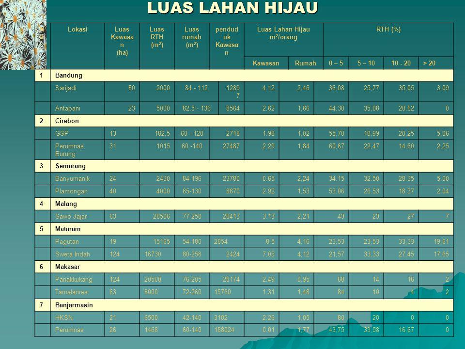 LUAS LAHAN HIJAU NoNo LokasiLuas Kawasa n (ha) Luas RTH (m 2 ) Luas rumah (m 2 ) pendud uk Kawasa n Luas Lahan Hijau m 2 /orang RTH (%) KawasanRumah0