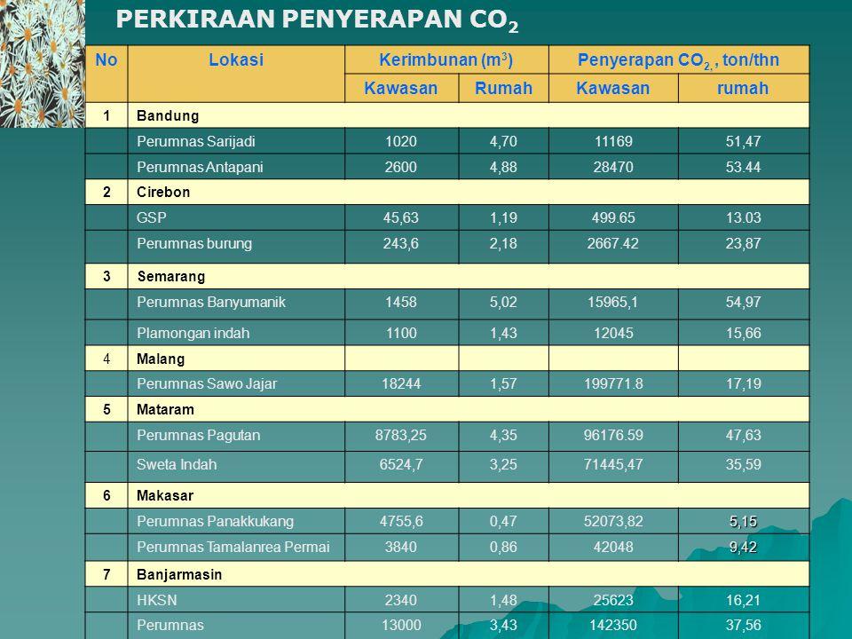 PERKIRAAN PENYERAPAN CO 2 NoLokasiKerimbunan (m 3 )Penyerapan CO 2,, ton/thn KawasanRumahKawasanrumah 1Bandung Perumnas Sarijadi10204,701116951,47 Per