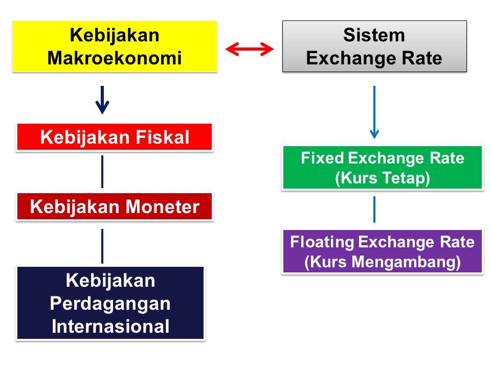 Kebijakan Makroekonomi Sistem Exchange Rate Sistem Exchange Rate Kebijakan Fiskal Kebijakan Moneter Kebijakan Perdagangan Internasional Fixed Exchange