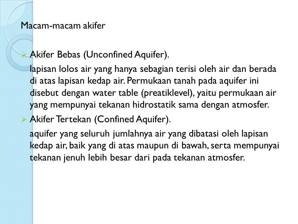 Macam-macam akifer  Akifer Bebas (Unconfined Aquifer).