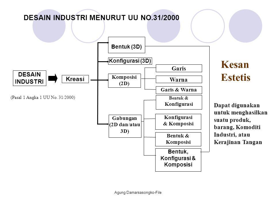 DESAIN INDUSTRI MENURUT UU NO.31/2000 Kreasi Bentuk (3D) Konfigurasi (3D) Komposisi (2D) Gabungan (2D dan/atau 3D) Warna Garis Garis & Warna Bentuk &