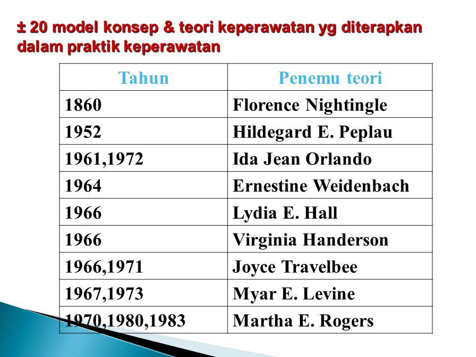 ± 20 model konsep & teori keperawatan yg diterapkan dalam praktik keperawatan TahunPenemu teori 1860Florence Nightingle 1952Hildegard E. Peplau 1961,1