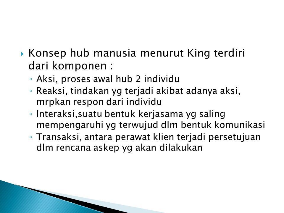  Konsep hub manusia menurut King terdiri dari komponen : ◦ Aksi, proses awal hub 2 individu ◦ Reaksi, tindakan yg terjadi akibat adanya aksi, mrpkan