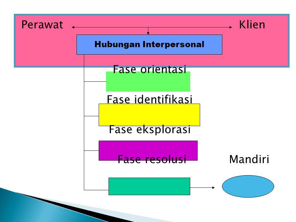 Perawat Klien Hubungan interpersonal Fase orientasi Fase identifikasi Fase eksplorasi Fase resolusi Mandiri Hubungan Interpersonal