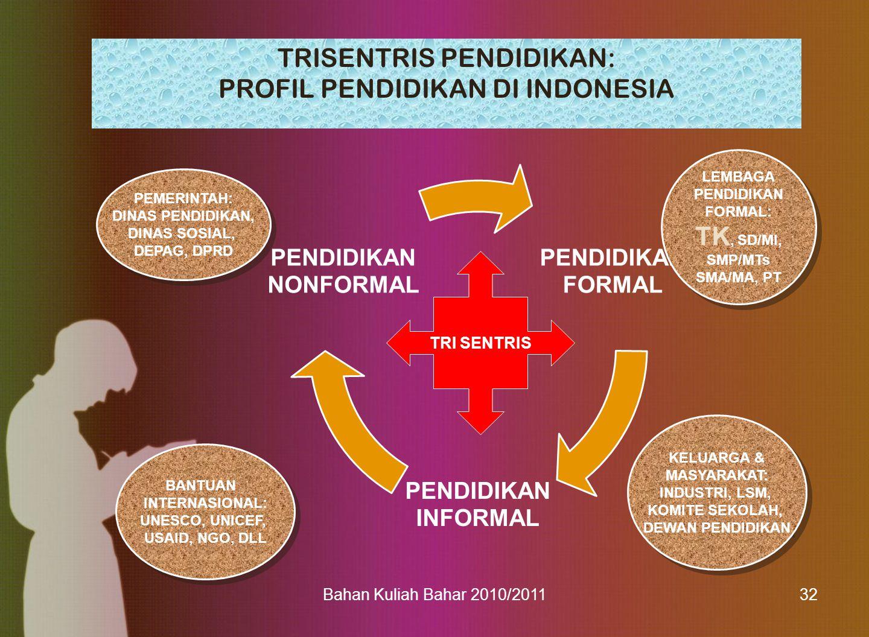 Bahan Kuliah Bahar 2010/201132 TRISENTRIS PENDIDIKAN: PROFIL PENDIDIKAN DI INDONESIA PENDIDIKAN FORMAL PENDIDIKAN INFORMAL PENDIDIKAN NONFORMAL TRI SE