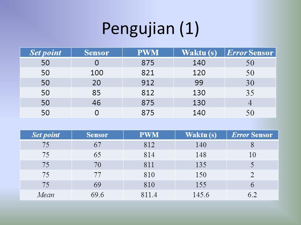 Pengujian (1) Set pointSensorPWMWaktu (s)Error Sensor 500875140 50 100821120 50 2091299 30 5085812130 35 5046875130 4 500875140 50 Set pointSensorPWMW