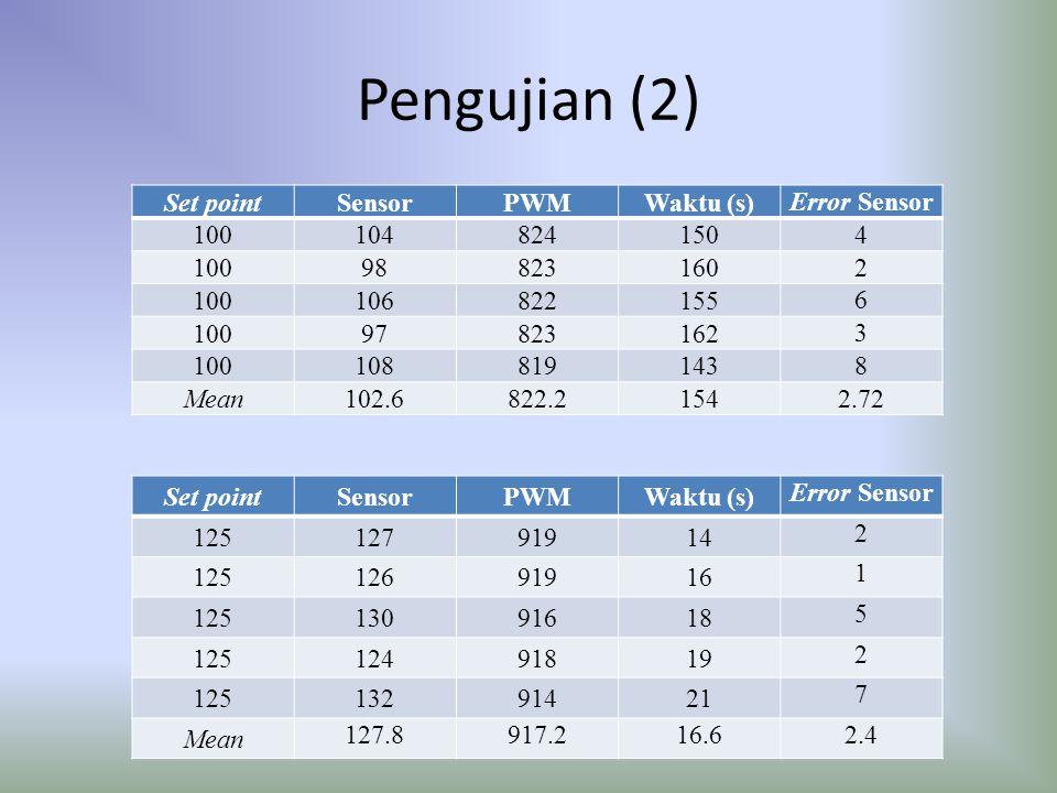 Pengujian (2) Set pointSensorPWMWaktu (s) Error Sensor 100104824150 4 10098823160 2 100106822155 6 10097823162 3 100108819143 8 Mean 102.6822.21542.72
