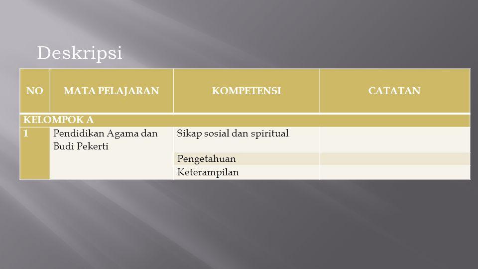 NOMATA PELAJARANKOMPETENSICATATAN KELOMPOK A 1 Pendidikan Agama dan Budi Pekerti Sikap sosial dan spiritual Pengetahuan Keterampilan Deskripsi