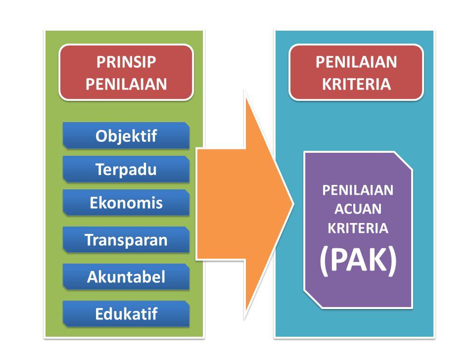 PRINSIP PENILAIAN Objektif Terpadu Ekonomis Transparan Akuntabel Edukatif PENILAIAN KRITERIA PENILAIAN ACUAN KRITERIA (PAK) PENILAIAN ACUAN KRITERIA (PAK)