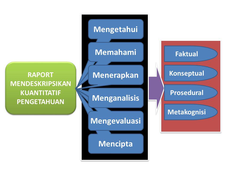 RAPORT MENDESKRIPSIKAN KUANTITATIF PENGETAHUAN Mengetahui Memahami Menerapkan Mencipta Mengevaluasi Menganalisis Faktual Konseptual Prosedural Metakog