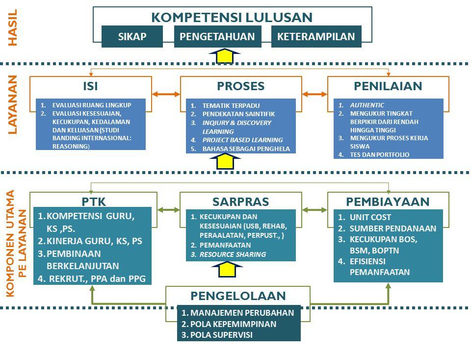 KOMPETENSI LULUSAN SIKAPPENGETAHUAN ISIPROSESPENILAIAN 1.EVALUASI RUANG LINGKUP 2.EVALUASI KESESUAIAN, KECUKUPAN, KEDALAMAN DAN KELUASAN (STUDI BANDING INTERNASIONAL: REASONING ) 1.TEMATIK TERPADU 2.PENDEKATAN SAINTIFIK 3.INQIURY & DISCOVERY LEARNING 4.PROJECT BASED LEARNING 5.BAHASA SEBAGAI PENGHELA 1.AUTHENTIC 2.MENGUKUR TINGKAT BERPIKIR DARI RENDAH HINGGA TINGGI 3.MENGUKUR PROSES KERJA SISWA 4.TES DAN PORTFOLIO PTKSARPRASPEMBIAYAAN 1.KOMPETENSI GURU, KS,PS.