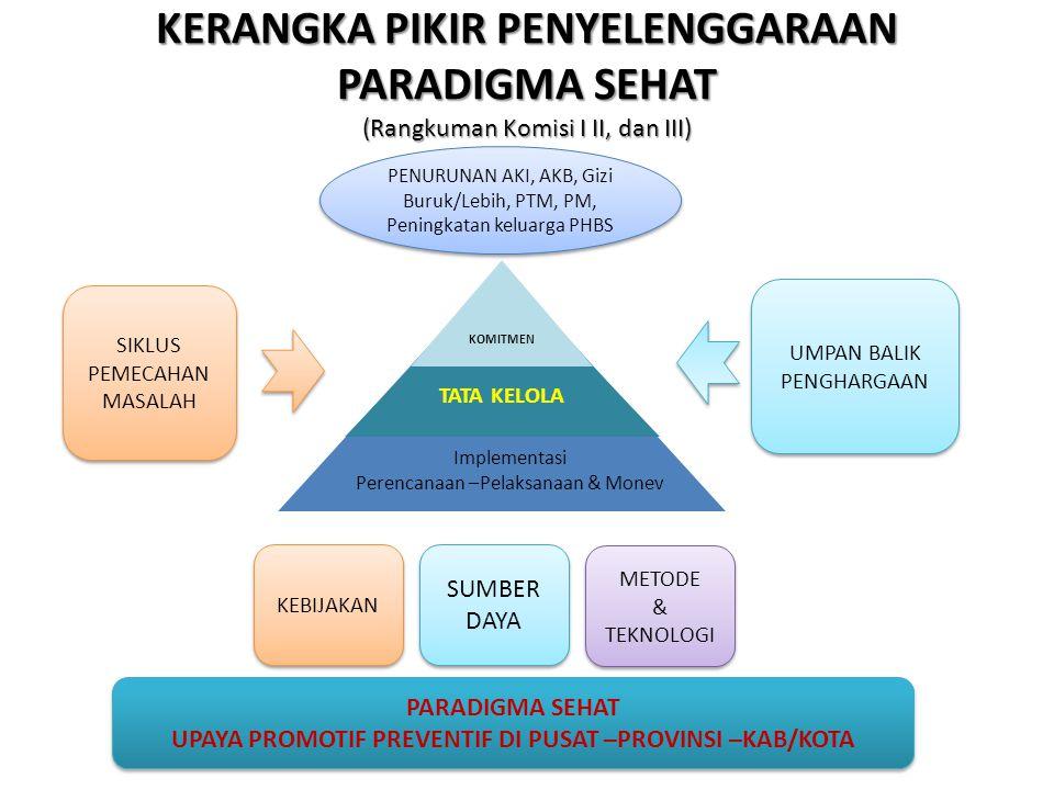 KERANGKA PIKIR PENYELENGGARAAN PARADIGMA SEHAT (Rangkuman Komisi I II, dan III) PENURUNAN AKI, AKB, Gizi Buruk/Lebih, PTM, PM, Peningkatan keluarga PH