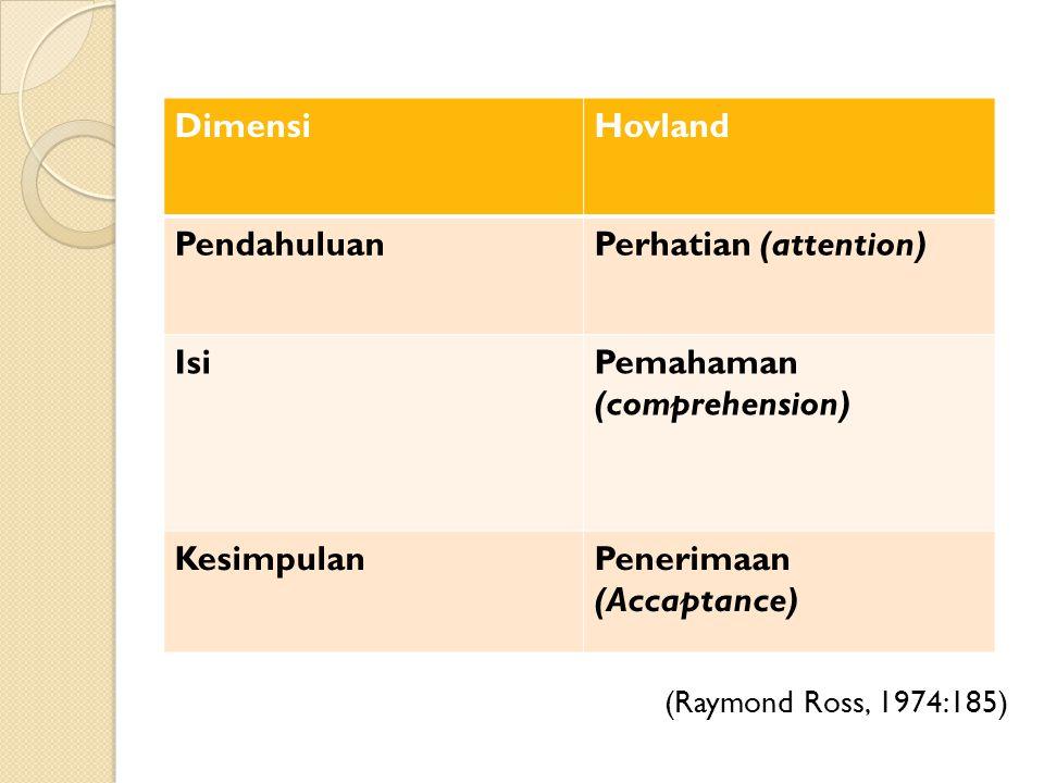 (Raymond Ross, 1974:185) DimensiHovland PendahuluanPerhatian (attention) IsiPemahaman (comprehension) KesimpulanPenerimaan (Accaptance)