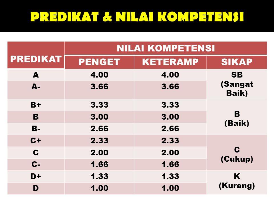 PREDIKAT & NILAI KOMPETENSI PREDIKAT NILAI KOMPETENSI PENGETKETERAMPSIKAP A4.00 SB (Sangat Baik) A-3.66 B+3.33 B (Baik) B3.00 B-2.66 C+2.33 C (Cukup) C2.00 C-1.66 D+1.33 K (Kurang) D1.00
