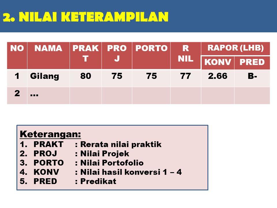 2.NILAI KETERAMPILAN NONAMAPRAK T PRO J PORTOR NIL RAPOR (LHB) KONVPRED 1Gilang8075 772.66B- 2...