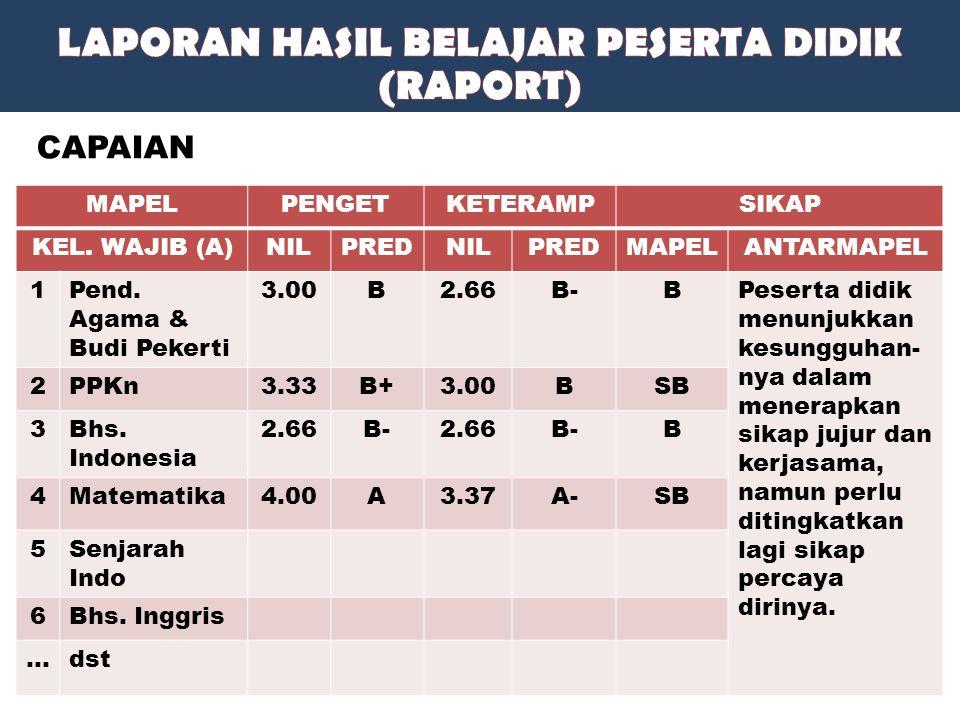 MAPELPENGETKETERAMPSIKAP KEL. WAJIB (A)NILPREDNILPREDMAPELANTARMAPEL 1Pend. Agama & Budi Pekerti 3.00B2.66B-BPeserta didik menunjukkan kesungguhan- ny