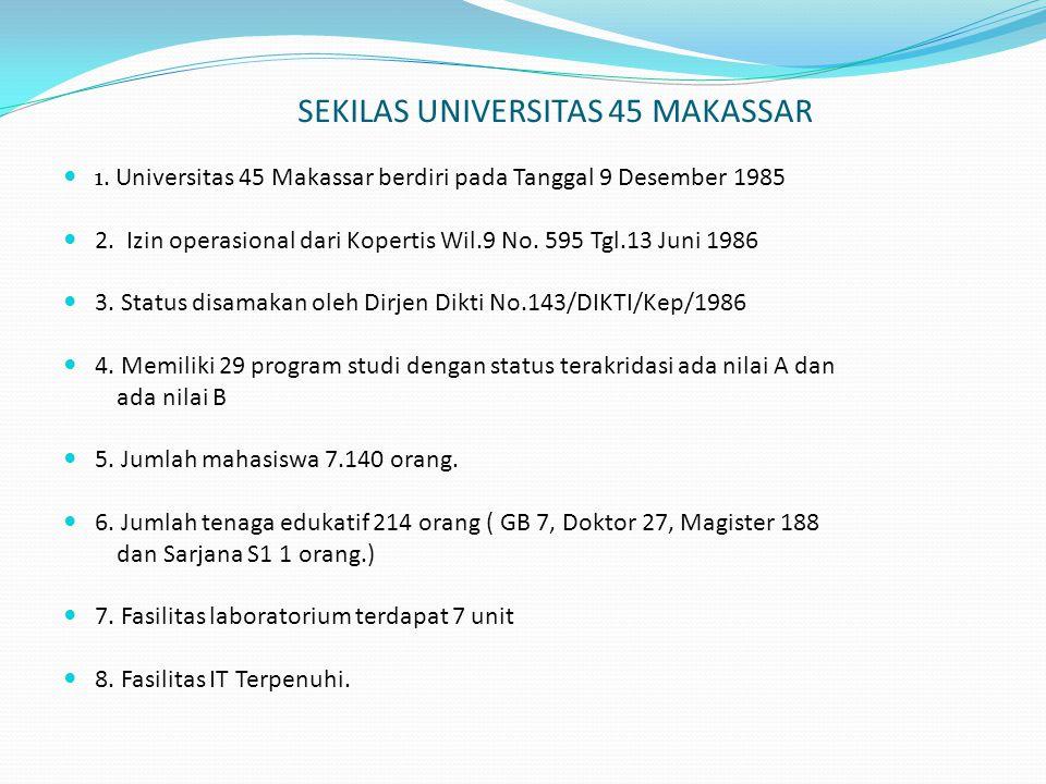 SEKILAS UNIVERSITAS 45 MAKASSAR 1. Universitas 45 Makassar berdiri pada Tanggal 9 Desember 1985 2. Izin operasional dari Kopertis Wil.9 No. 595 Tgl.13