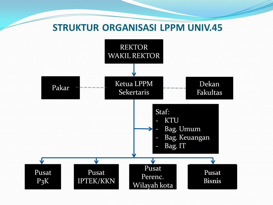 STRUKTUR ORGANISASI LPPM UNIV.45 Pusat Bisnis