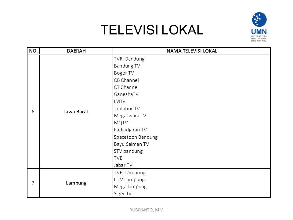 TELEVISI LOKAL RUBIYANTO, MM