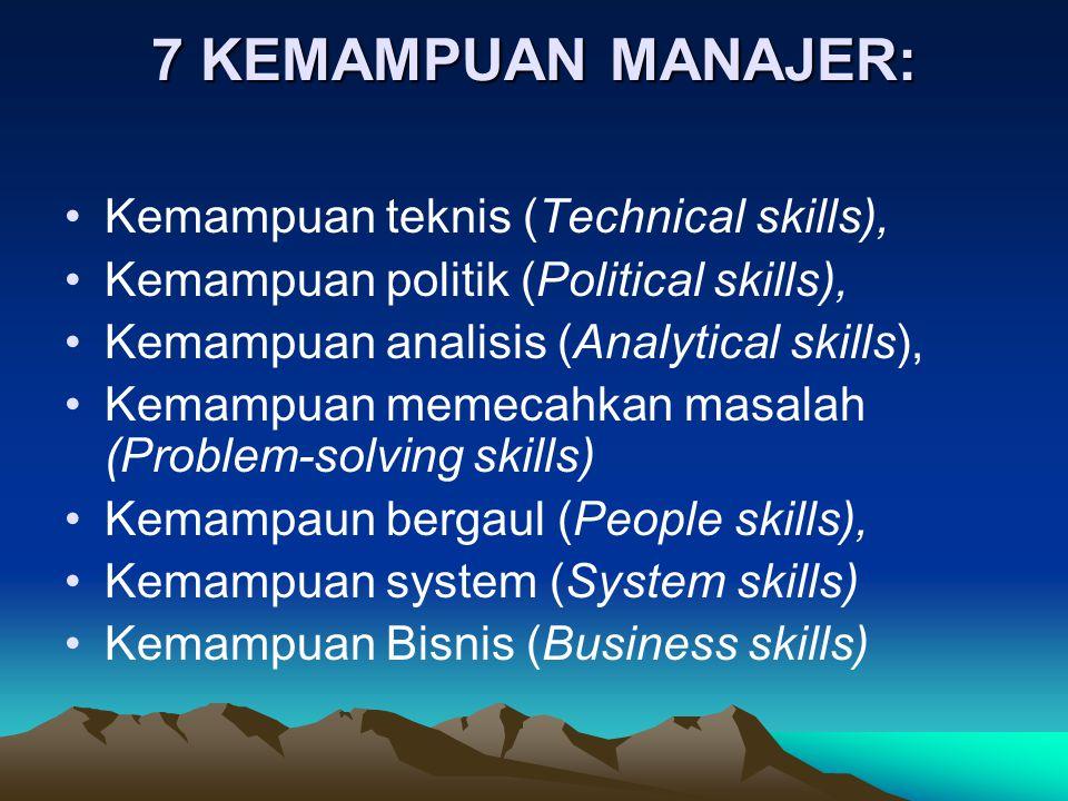 7 KEMAMPUAN MANAJER: Kemampuan teknis (Technical skills), Kemampuan politik (Political skills), Kemampuan analisis (Analytical skills), Kemampuan memecahkan masalah (Problem-solving skills) Kemampaun bergaul (People skills), Kemampuan system (System skills) Kemampuan Bisnis (Business skills)