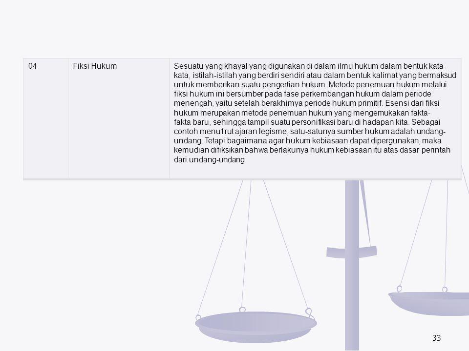 04Fiksi HukumSesuatu yang khayal yang digunakan di dalam ilmu hukum dalam bentuk kata- kata, istilah-istilah yang berdiri sendiri atau dalam bentuk ka