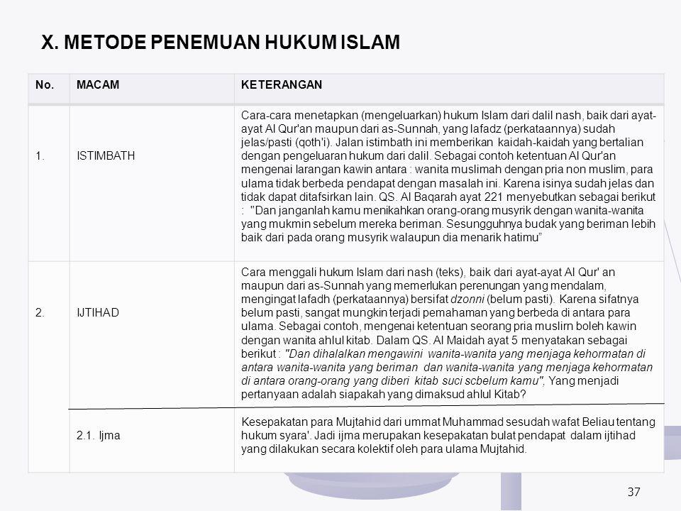 X. METODE PENEMUAN HUKUM ISLAM No.MACAMKETERANGAN 1.ISTIMBATH Cara-cara menetapkan (mengeluarkan) hukum Islam dari dalil nash, baik dari ayat- ayat Al
