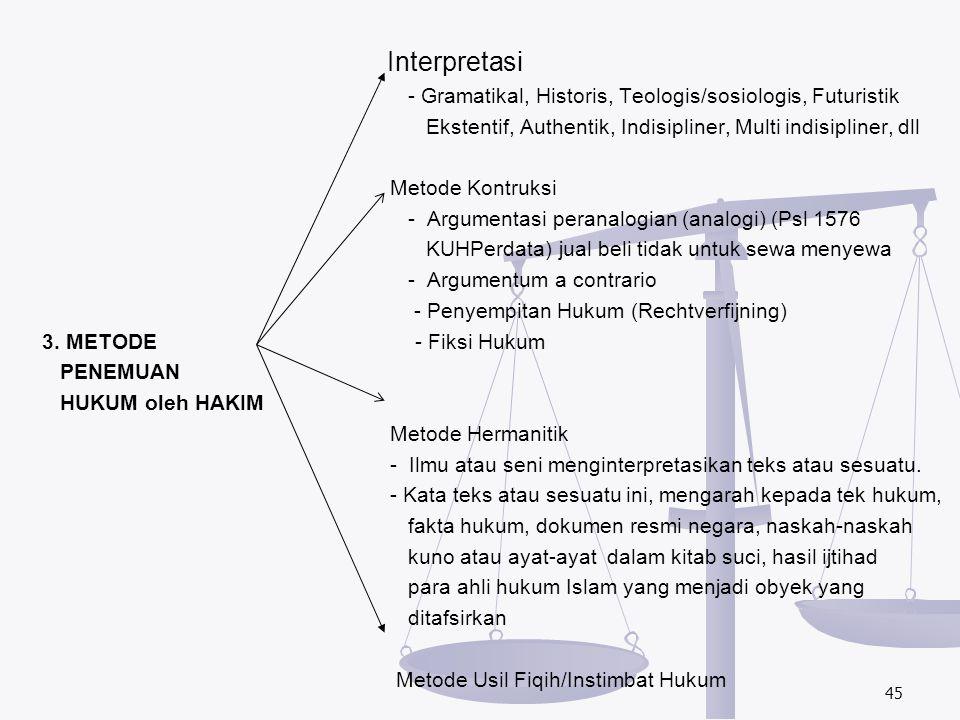 Interpretasi - Gramatikal, Historis, Teologis/sosiologis, Futuristik Ekstentif, Authentik, Indisipliner, Multi indisipliner, dll Metode Kontruksi - Ar